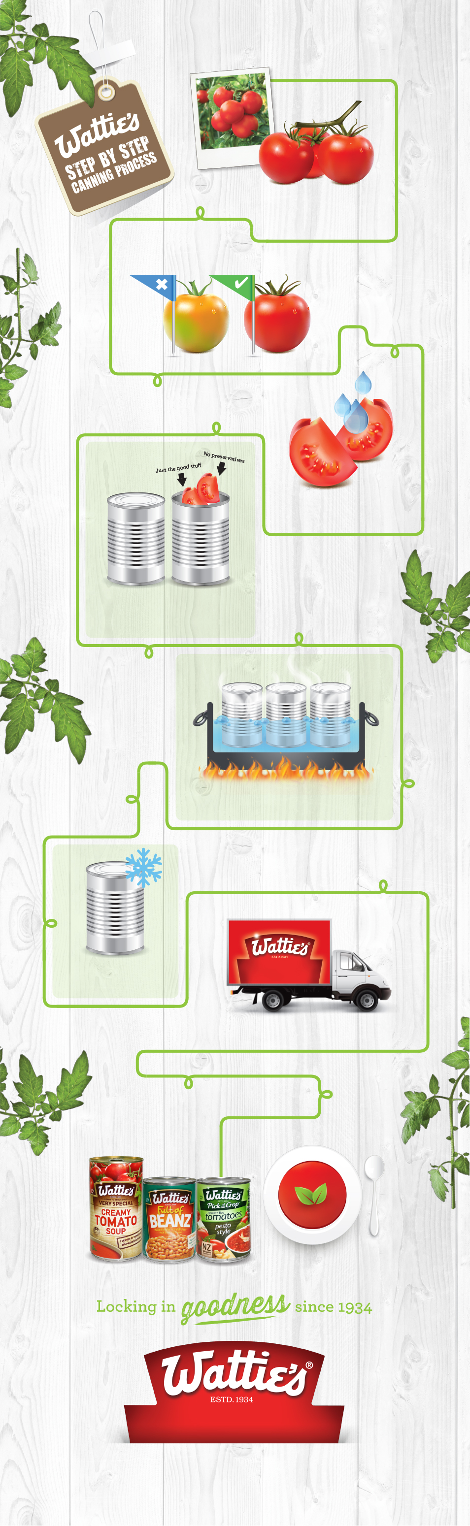 Wattie's Step by Step Canning Process