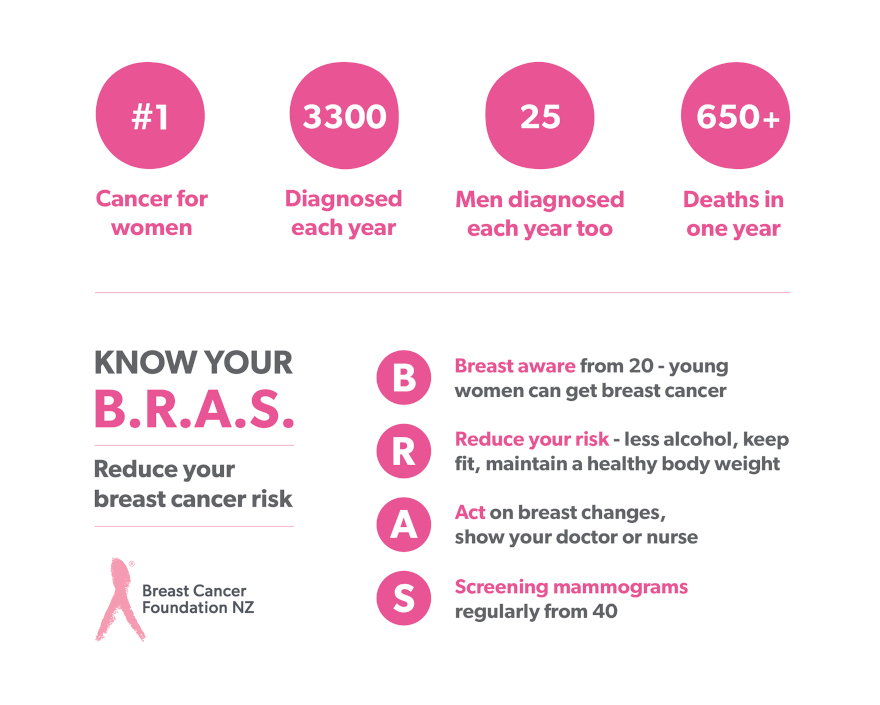 BCF BreastCancer Facts