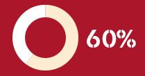 sixty-percent