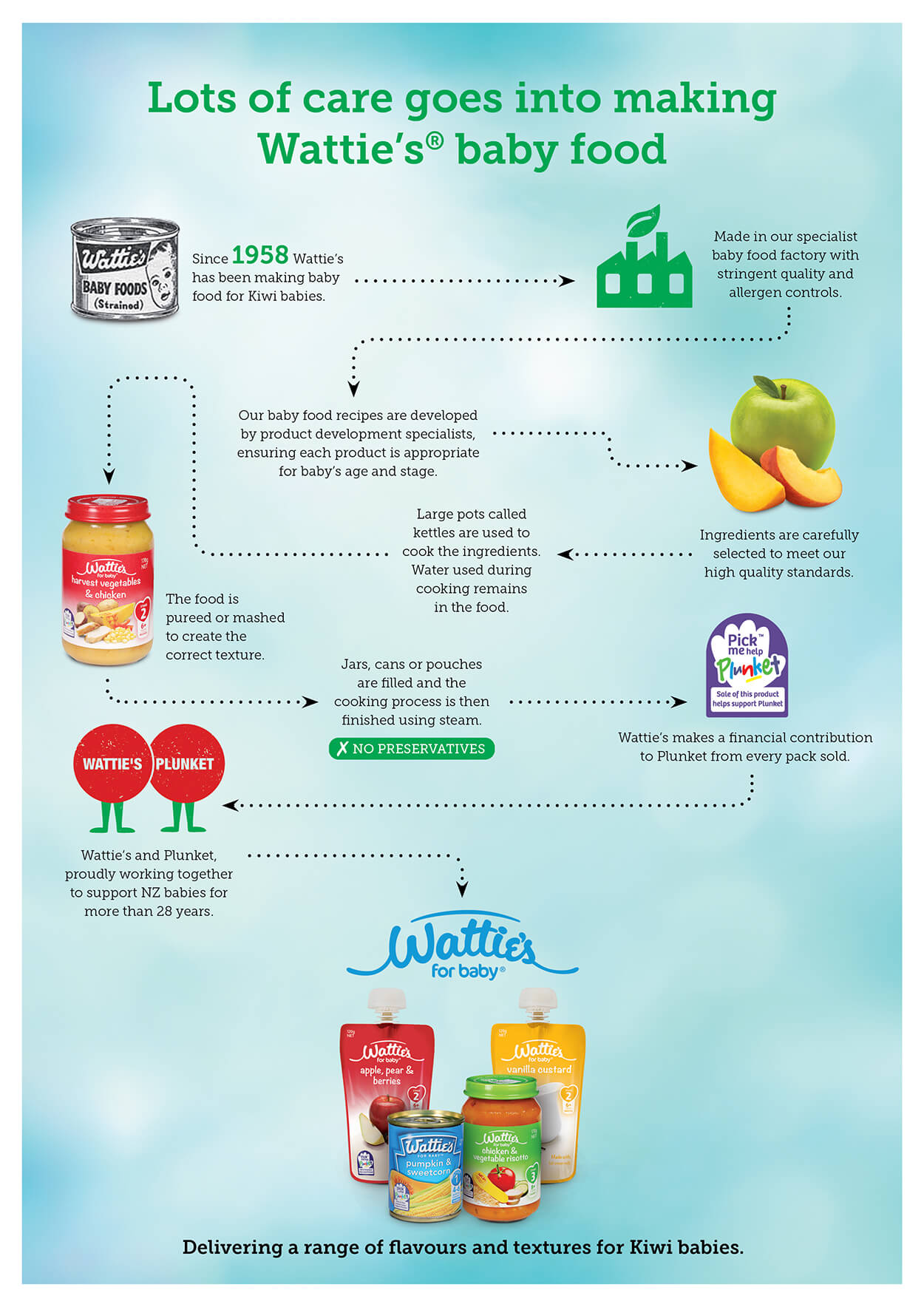 For Baby Infographic Update 2
