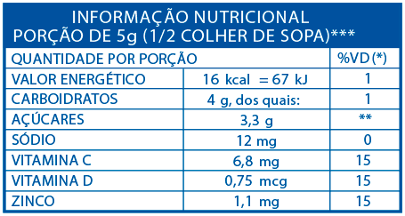 nutrition table image